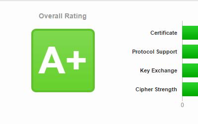 A+ SSL Verschlüsselung für Ihre Website