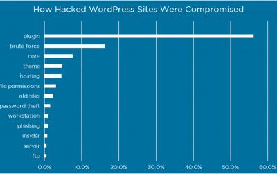WordPress ist unsicher