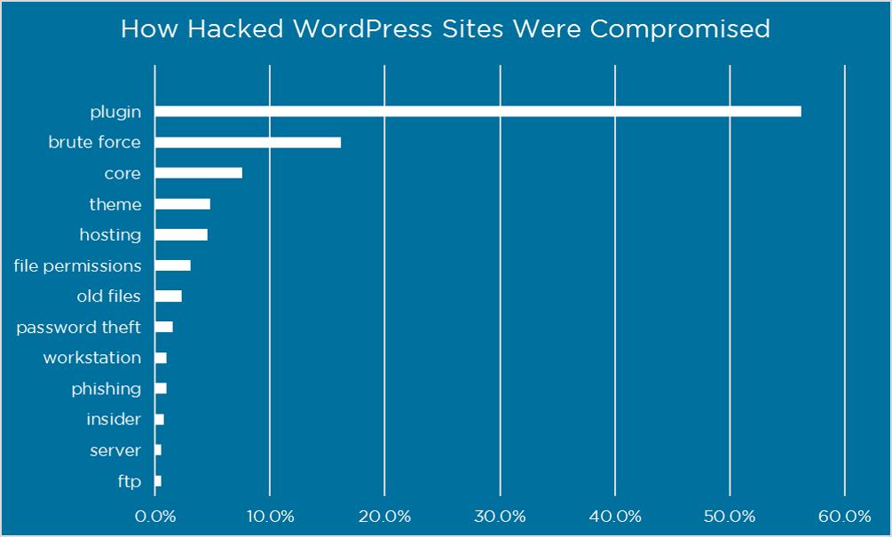Gründe für Kompromittierung bei WordPress